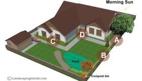 Understanding Microclimates