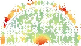 NBA Shooting Patterns