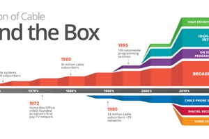 The History of Cable TV
