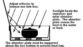 Solar Water Pasteurizer