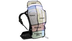 Backpacking Checklist
