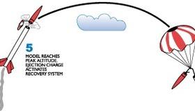 Model Rocket Flight Profile