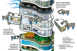 What Buildings Will Look Like in 2050