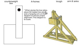 Mini Trebuchet Kit