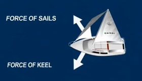 The Physics of Sailing