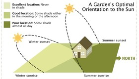 A Garden's Orientation to the Sun