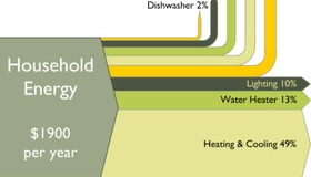Household Energy Usage