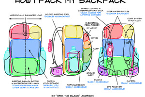 Inside a Backpack