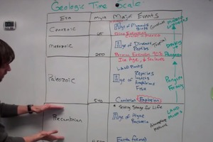 Quick Overview Geologic Time Scale